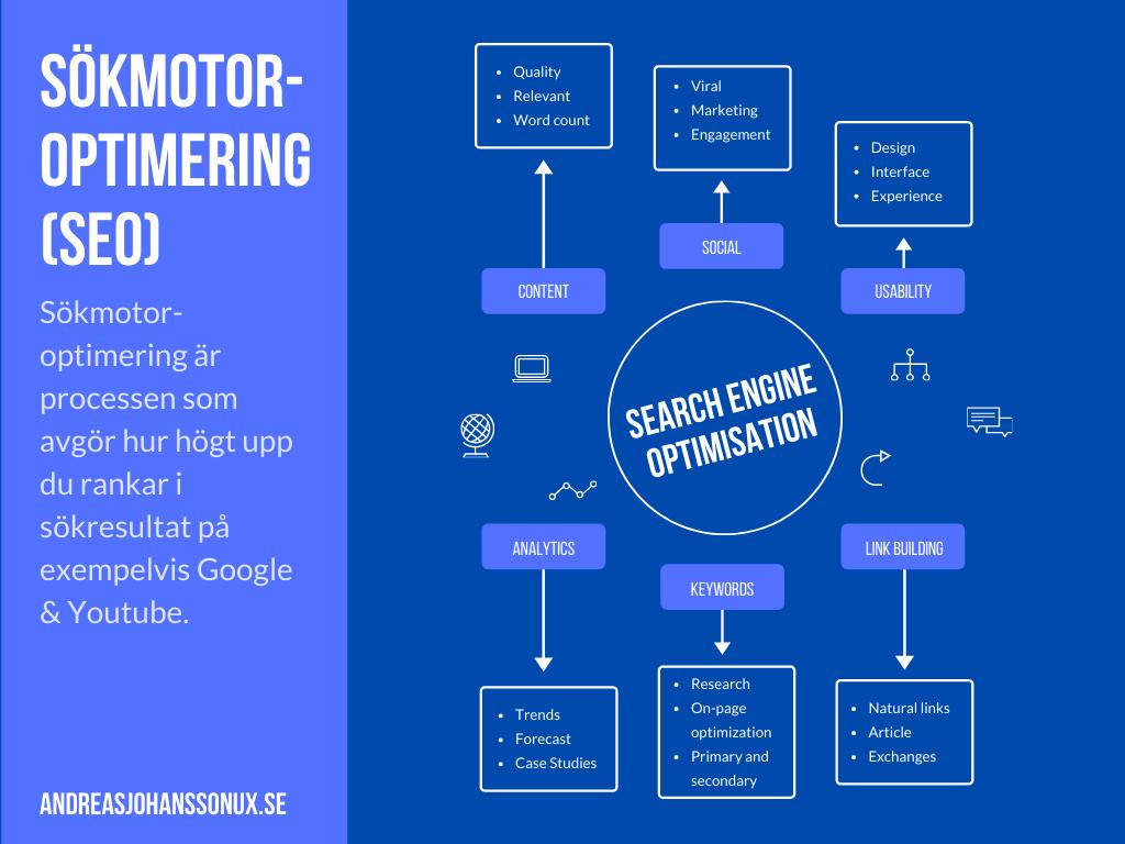 Sökmotoroptimering (SEO) är processen som avgör hur högt upp du rankar i sökresultat på exempelvis Google och Youtube.