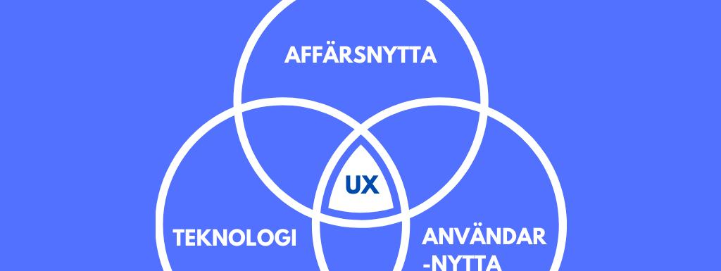 UX & Webstrategi - där affärsnytta, användarnytta och teknologi möts.