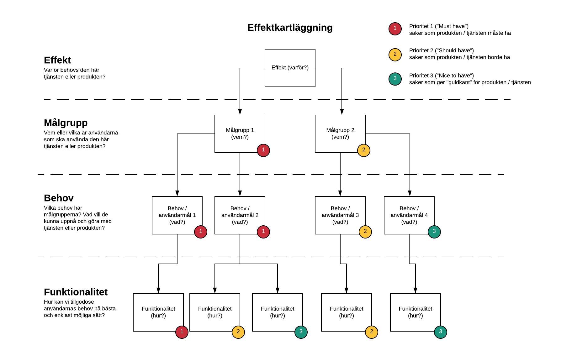 Ett exempel på en mall för effektkartläggning.