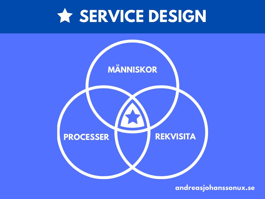 Ett sätt att definiera service design är genom att dela upp det i samspelet mellan människor, processer och rekvisita.