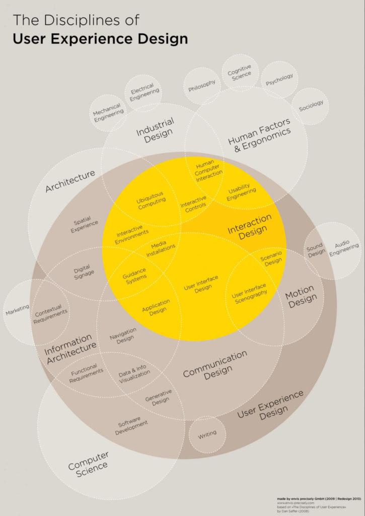 Disciplines of UX Design - en av många delar är interaktionsdesign Bilden är gjord av envis-precisely.