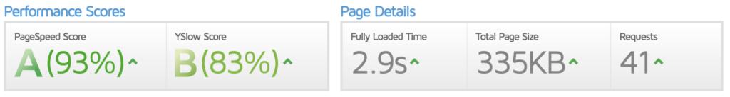 GTMetrix för min egen hemsida - laddningstid under 3 sekunder.