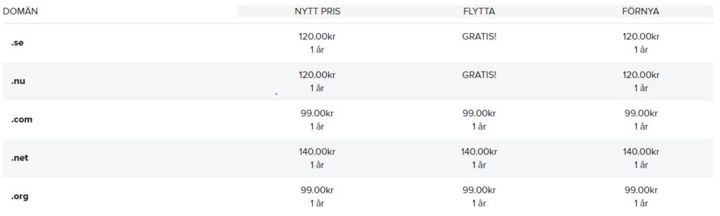Domänpriserna på Oderland är ganska standard.
