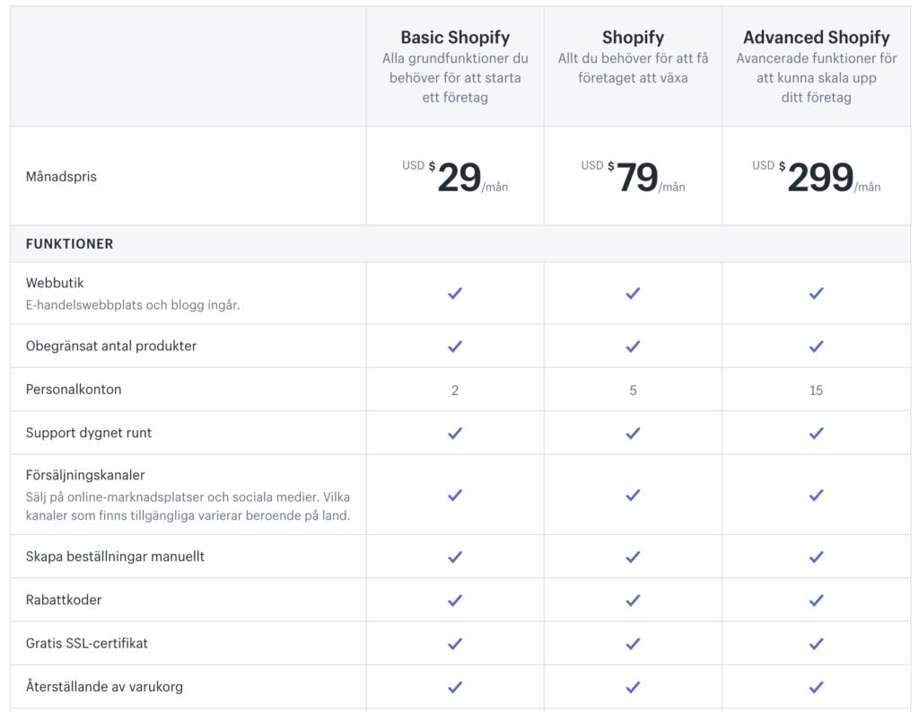 Shopify pris: Totalt finns det 3 stycken olika planer att välja på. Du kan börja med den billigaste och uppgradera allt eftersom.